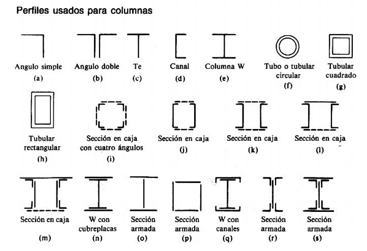 Columnas de concreto - Tipos de vigas metalicas ...