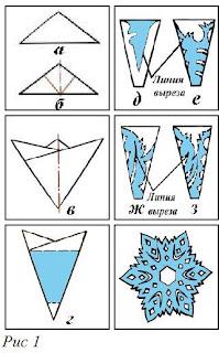 Снежинки из бумаги.  Традиционные плоские шаблоны вырезания.