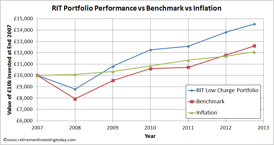 RIT Portfolio Performance vs Benchmark