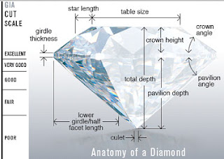 How to Judge a Diamond's Quality
