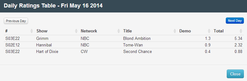 Final Adjusted TV Ratings for Friday 16th May 2014