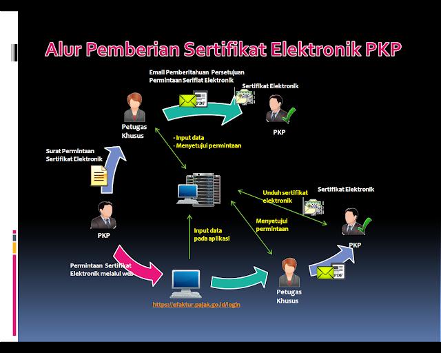 Alur Pemberian Sertifikat Elektronik e-Faktur