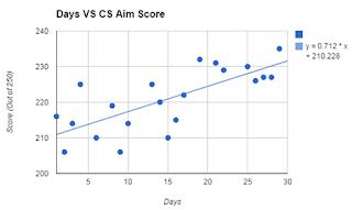 Reaction Time Days VS CS Aim Score