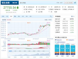 中国株コバンザメ投資 香港ハンセン指数20150505