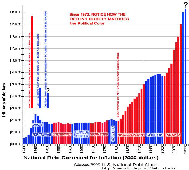 Ardella Hawks S Blog Us National Debt By Year