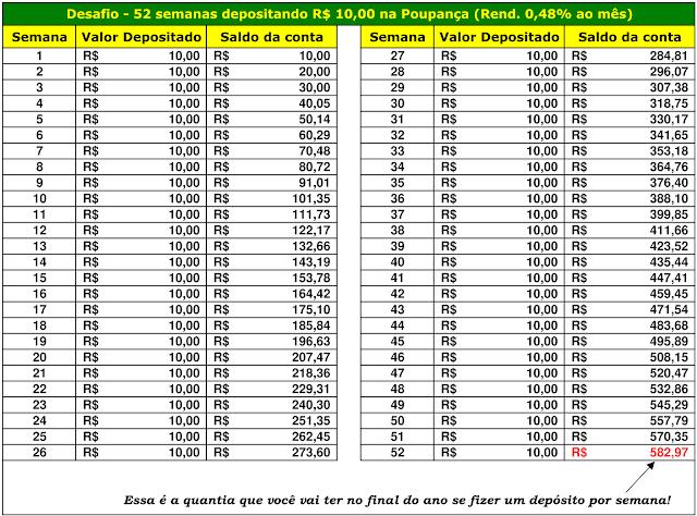 Desafio - 52 semanas depositando R$10,00 na Poupança (Rend. 0,48% ao mês)