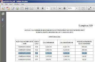 Kerajaan Malaysia Pekeliling Perkhidmatan Bilangan 2 Tahun 2013