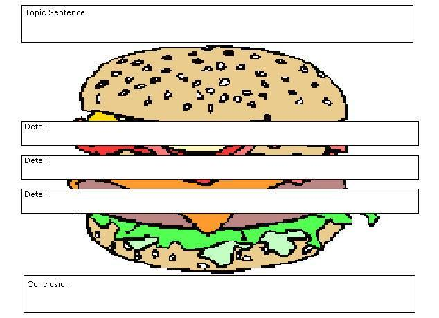 Essay Ex les likewise Web Diagram Graphic Organizer besides Essay ...