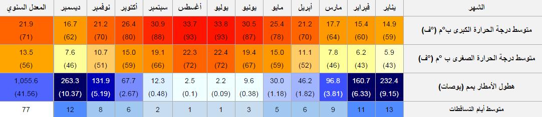 درجات الحرارة في انطاليا