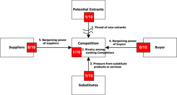 michael porters five forces oil industry The model of the five competitive forces was developed by michael e porter   porter has identified five competitive forces that shape every industry and every  market  5, standard oil -nj, bethlehem steel, chrysler, ford, general electric.