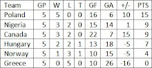 Group C Final Standings