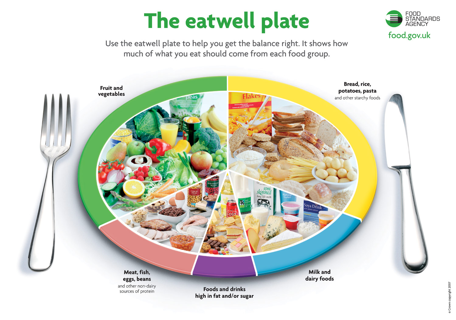 News The USA Hacks Food Pyramid Into A Plate British Served Up Years Ago