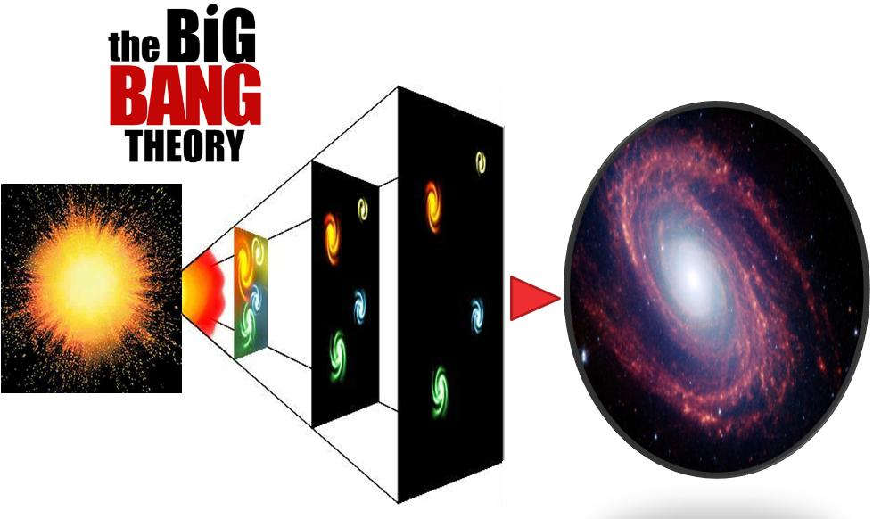 a look at the popular big bang theory on the creation of the universe According to the big bang theory, the temperatures in the early universe were so high that fusion reactions could take place this resulted in the formation of light elements: hydrogen, deuterium, helium (two isotopes), lithium and trace amounts of beryllium.