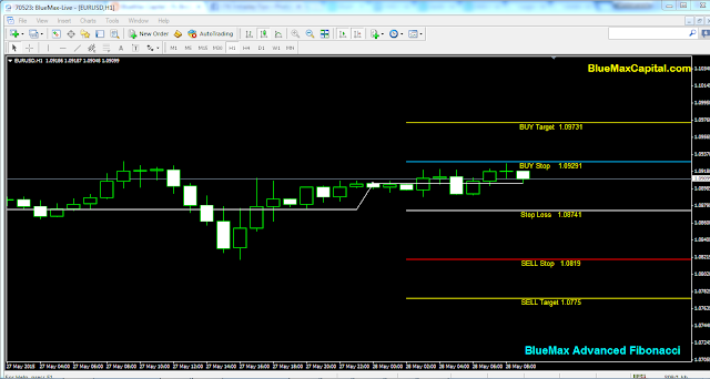 EURUSD Daily articles with advanced Fibonacci alert-source from BlueMax Capital 28/05/2015
