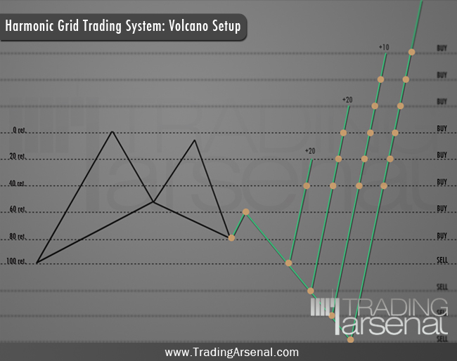 Grid trading system 4