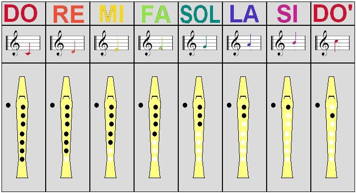 el origen de la flauta dulce:
