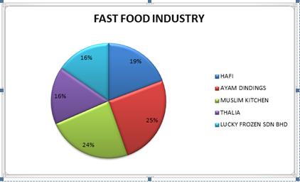 Hajjah Aminah Food Industry