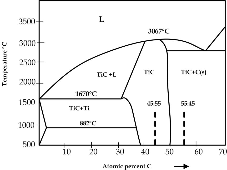 Argon Phase At Room Temperature