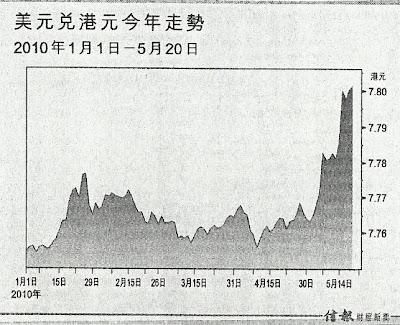 美元兌港元 2010.1.1 - 2010.5.20