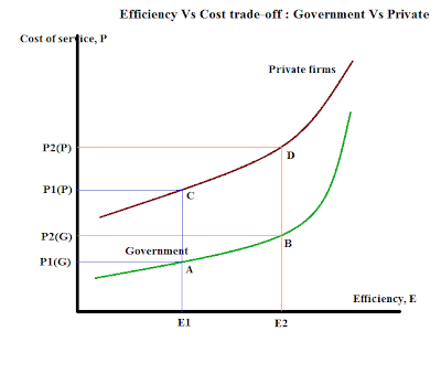time cost trade off pdf