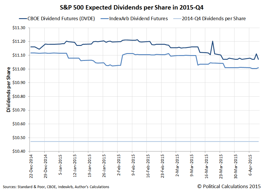 CBOE vs IndexArb Dividend Futures for 2015-Q4, 22 December 2014 through 10 April 2015