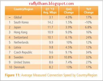10 Negara Yang Memiliki Kecepatan Internet Tercepat Di Dunia