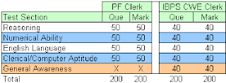 CMPFO Exam Pattern/Syllabus for LDC