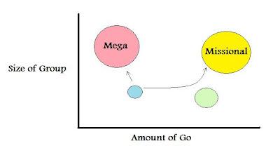 Missional versus Mega