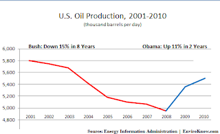 US oil production under Bush and Obama