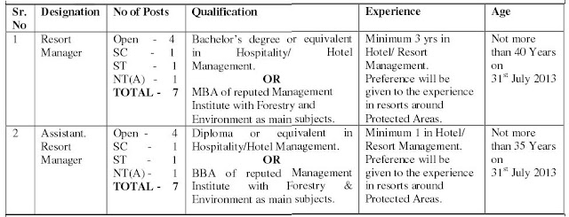 FDCM (Forest Development Corporation of Maharashtra) Recruitment 2013