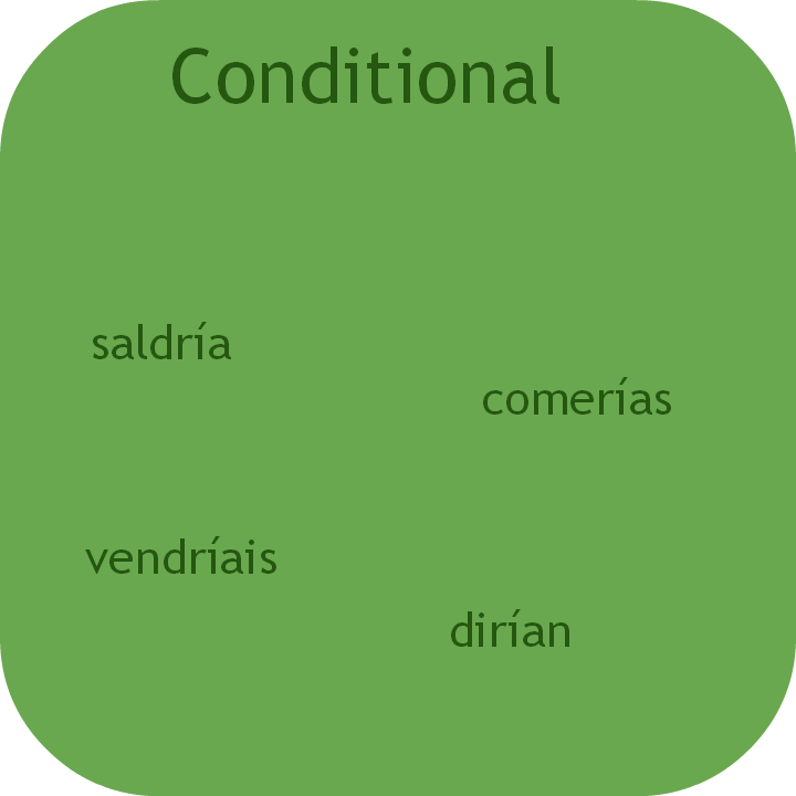 Spanish conditional tense. Visit www.soeasyspanish.com