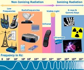 What is Radiation,radiation,prevent radiation,radiation type,cancer