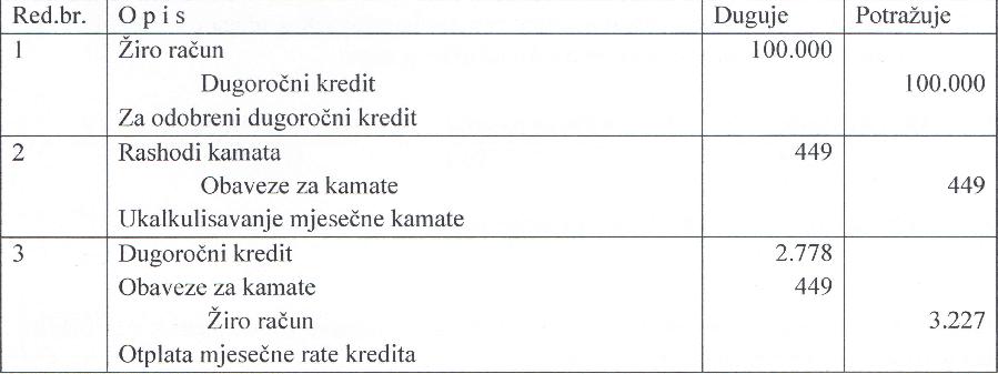 dugoročni-krediti-primjer-knjiženja