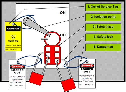 that moment when a customer removes your loto because their spouse rh reddit com lock out tag out flowchart Lockout Tagout