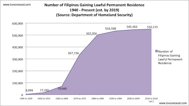 Filipinos to the US 1940 to present | Filipino Immigration to the US