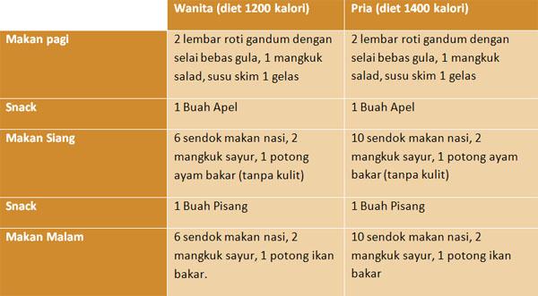 Pengaruh Diet Keto Terhadap Penyakit Diabetes