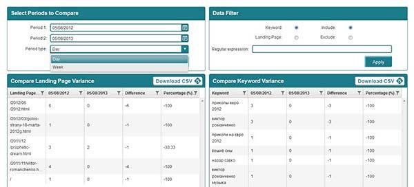 Аналитика Panguin-tool от  Barracuda Digital