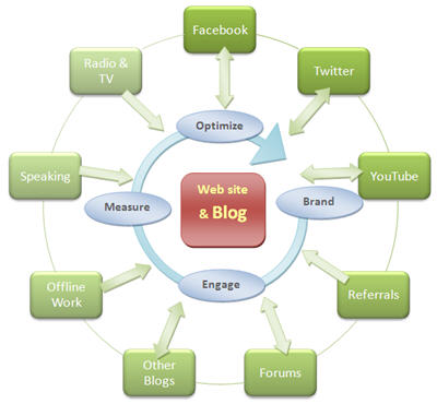 Edi diwan 360 degree marketing communication strategy for Plan 360