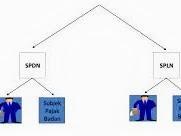 Perbedaan SPDN dengan SPLN