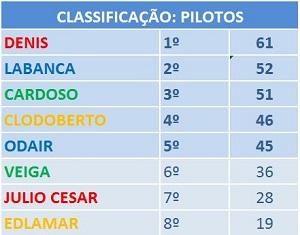 CLASSIFICAÇÃO DE PILOTOS