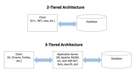Java performance engineering difference between two tier for Architecture 2 tiers