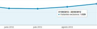 Estadística de los visitantes exclusivos de El rincón de Carlos del Río en septiembre de 2012