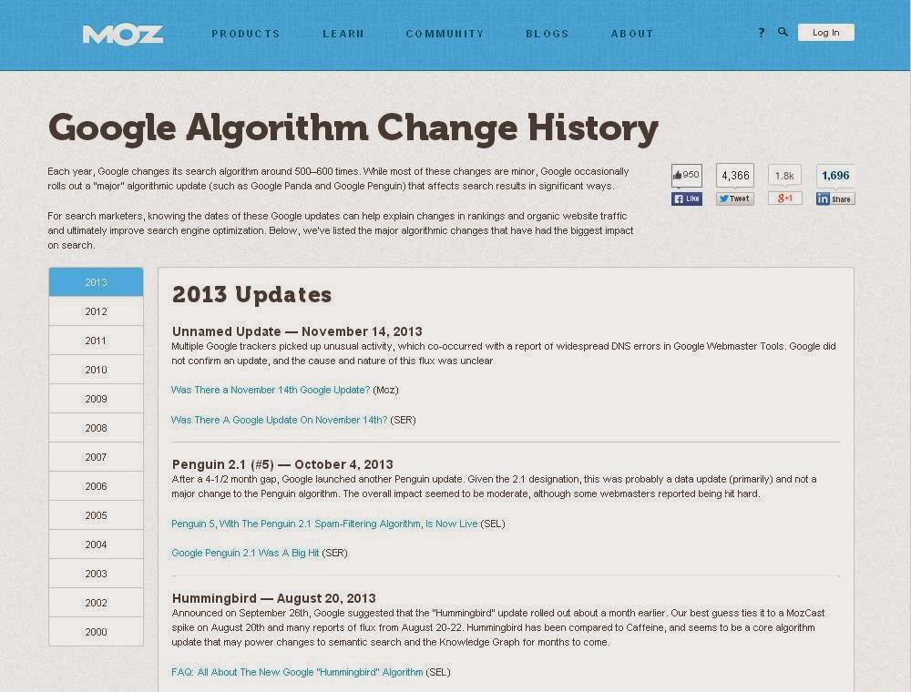 Google Algorthm change history