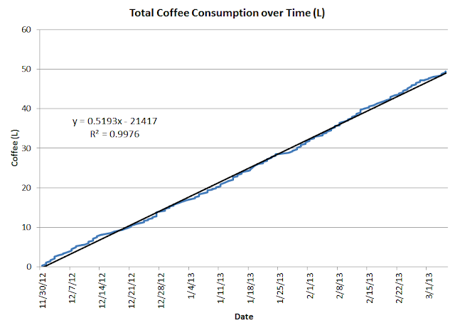 cumulative coffee consumption by date (with trend line)