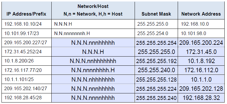 Cisco Ksn   Analyzing Of The Routing Table