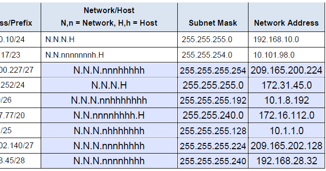 how to show routing table cisco