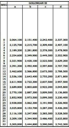 tabel gaji PNS Gol III