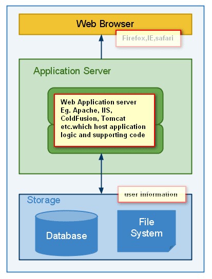 infinite security basic 1 web application architecture rh infinite8security blogspot com