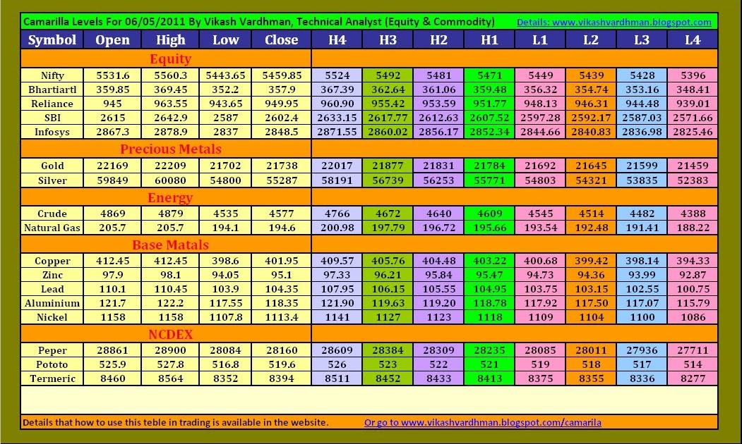 Camarilla forex trading