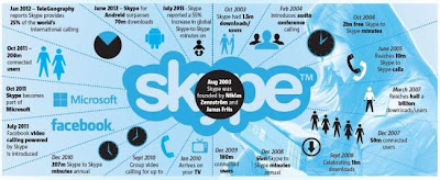 Celebrate the 10th Anniversary, Microsoft Skype Work 3D Version